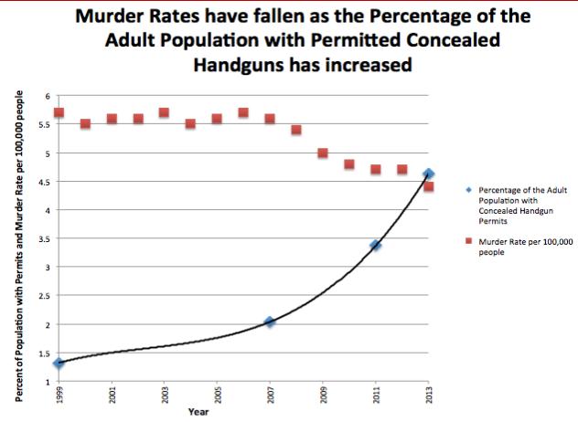 murder-rates