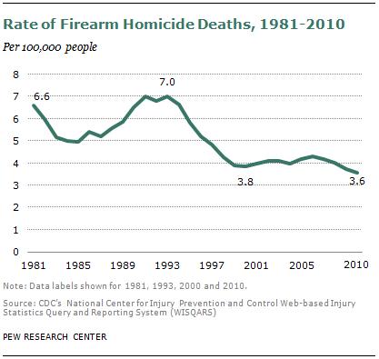 gun-homicide-death-rate