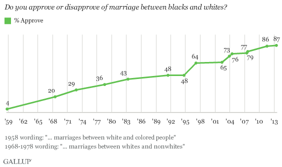 percentage-of-interracial-approvals